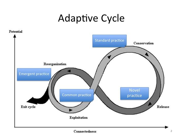 lean development life cycle