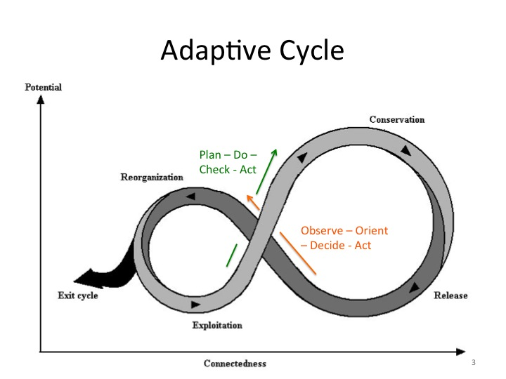lean development life cycle
