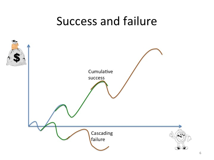 the value of failure in leadership Failure is the most powerful source for know-how and understanding it teaches you about survival, renewal and reinvention of yourself and the organization you are leading you can learn about.