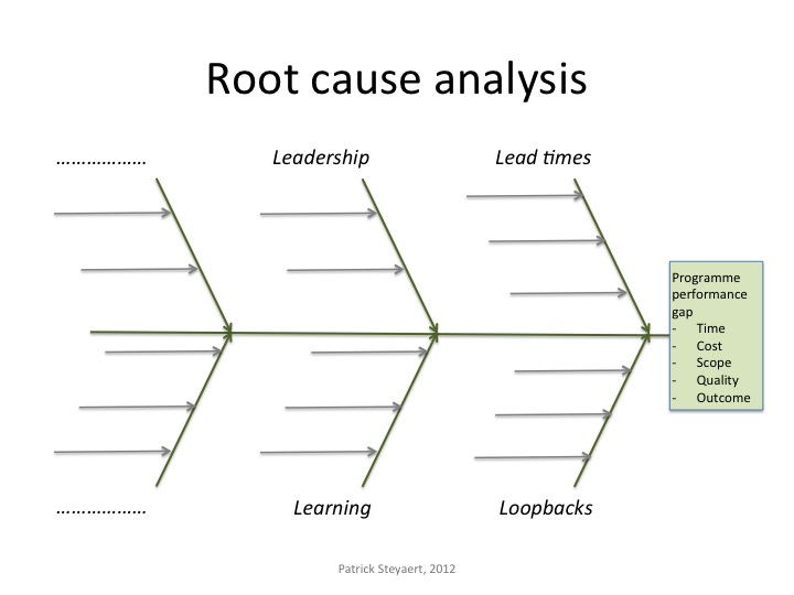 Doc585420 Root Cause Template Root Cause Analysis Template 15 – Template for Root Cause Analysis