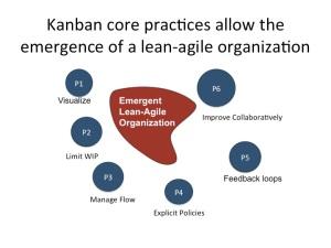 Core practices as modulators
