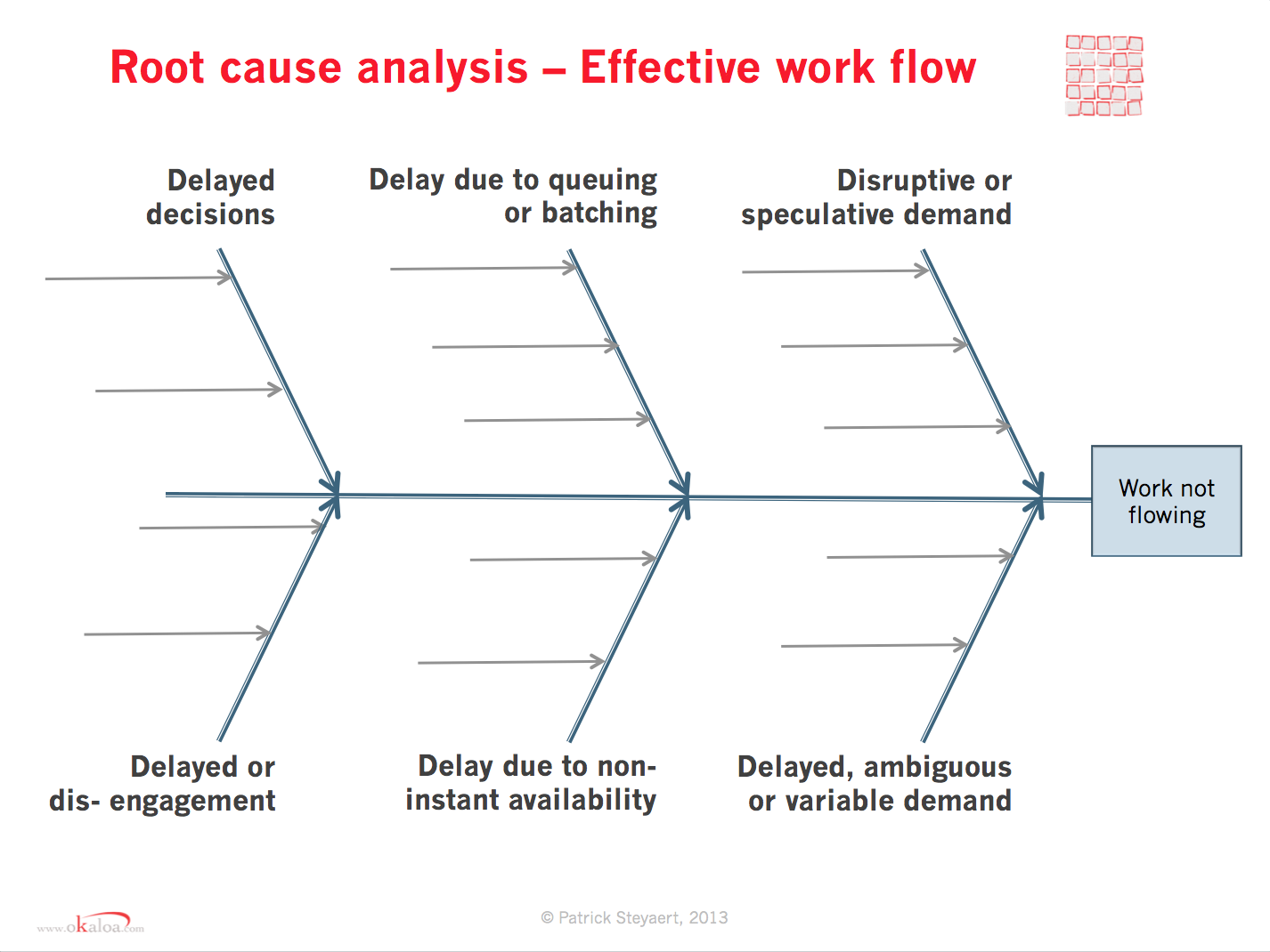 6d Root Cause Analysis Of Flow In Knowledge Work Lean Adaptive What Are Diagrams Is Not Diagram